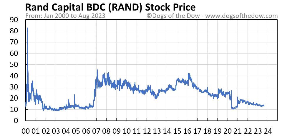 RAND stock price chart