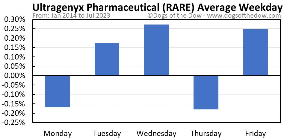 RARE average weekday chart