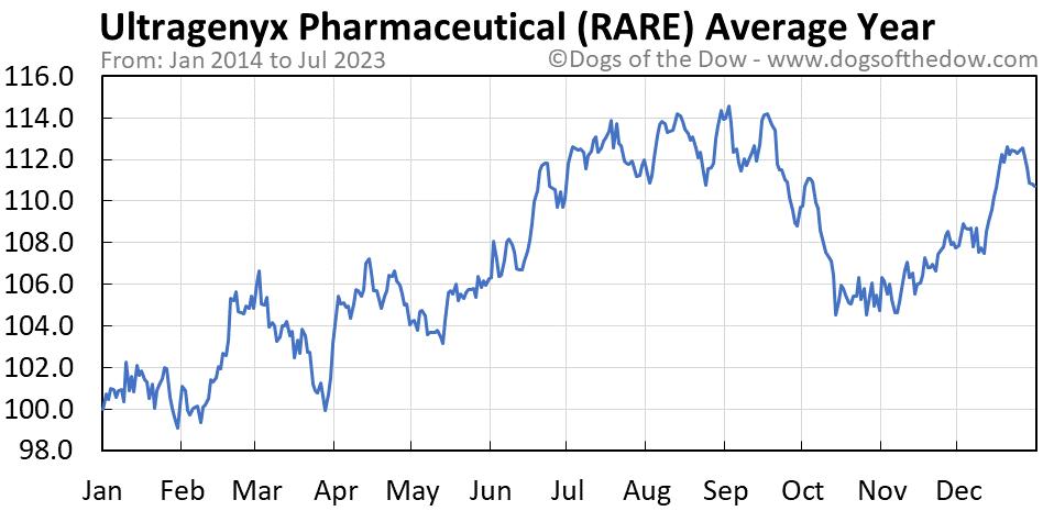 RARE average year chart