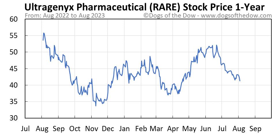 RARE 1-year stock price chart