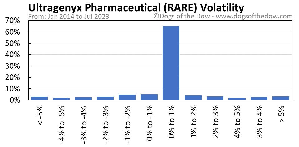 RARE volatility chart