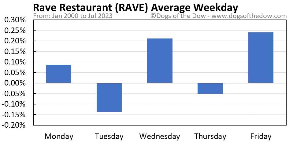 RAVE average weekday chart
