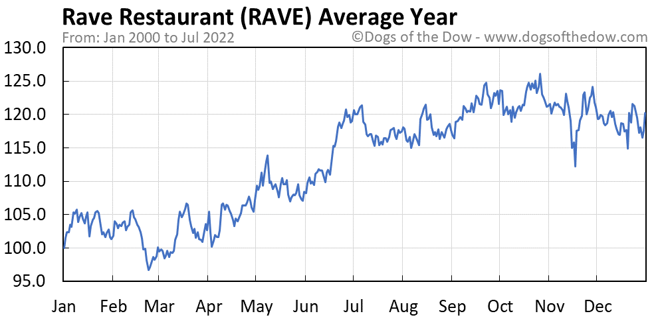 RAVE average year chart