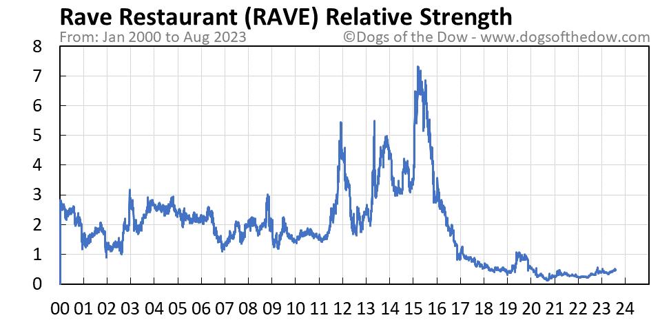 RAVE relative strength chart