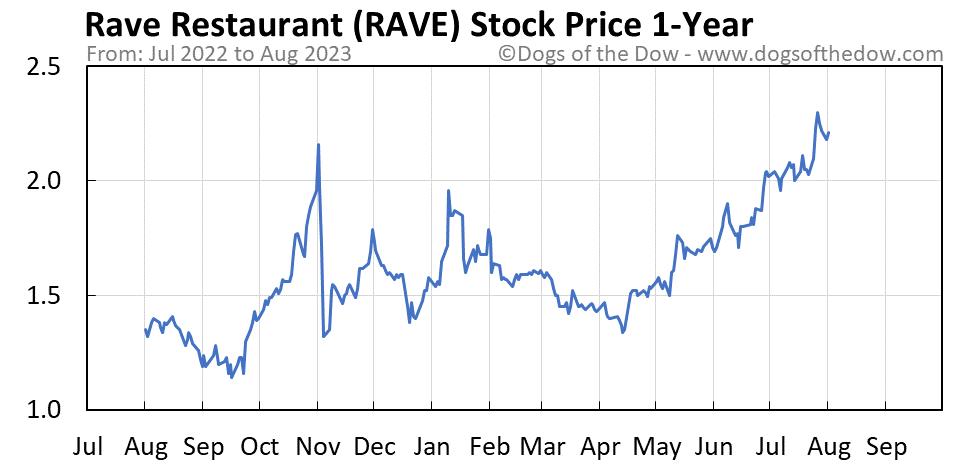 RAVE 1-year stock price chart