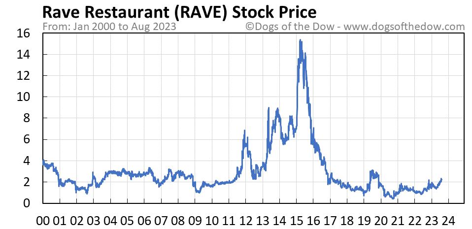 RAVE stock price chart