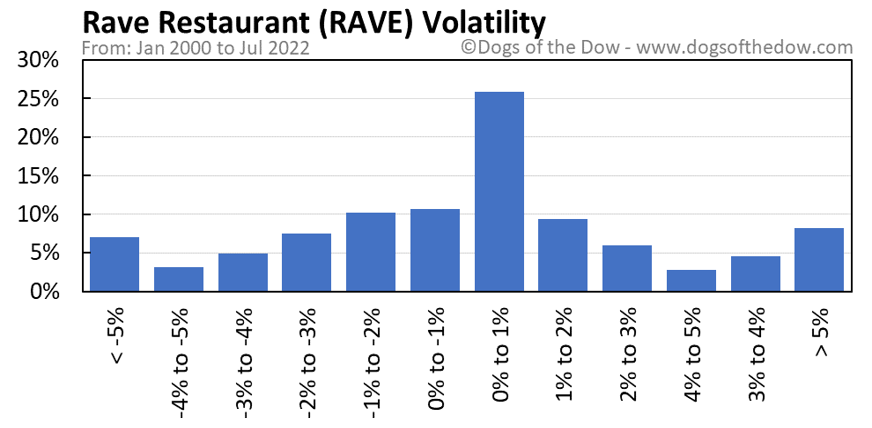 RAVE volatility chart