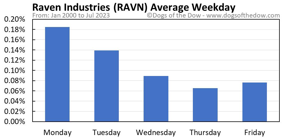 RAVN average weekday chart