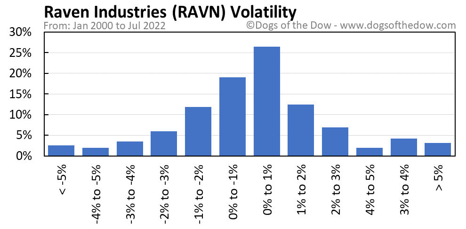 RAVN volatility chart