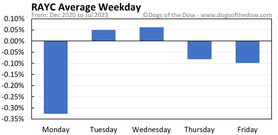 RAYC average weekday chart