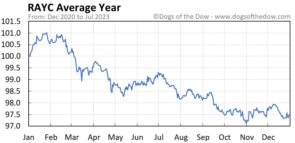 RAYC average year chart