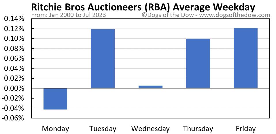 RBA average weekday chart