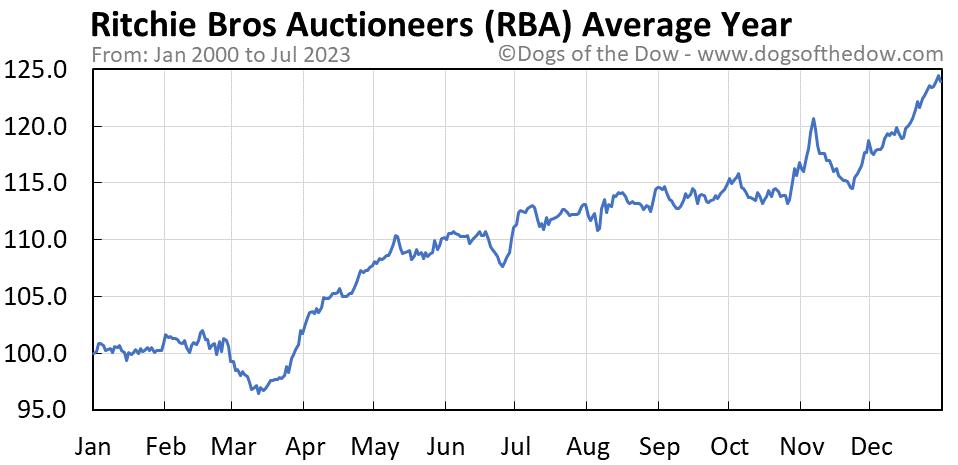 RBA average year chart