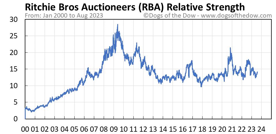 RBA relative strength chart