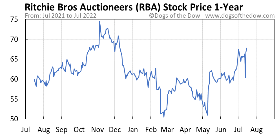 RBA 1-year stock price chart
