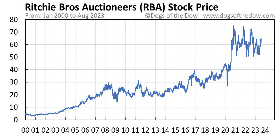 RBA stock price chart