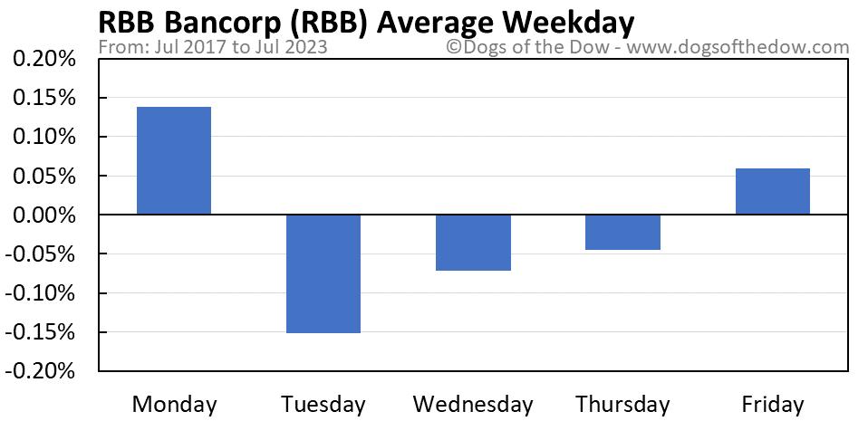 RBB average weekday chart