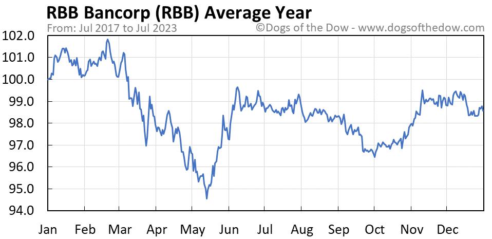 RBB average year chart