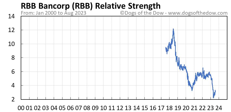 RBB relative strength chart