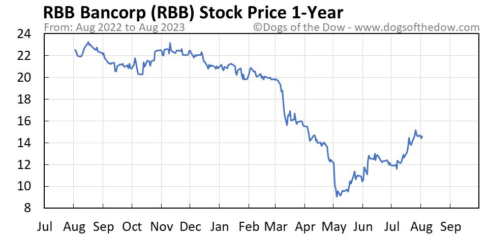 RBB 1-year stock price chart