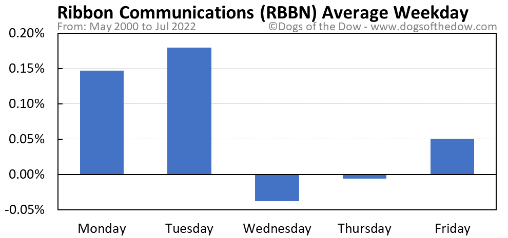 RBBN average weekday chart