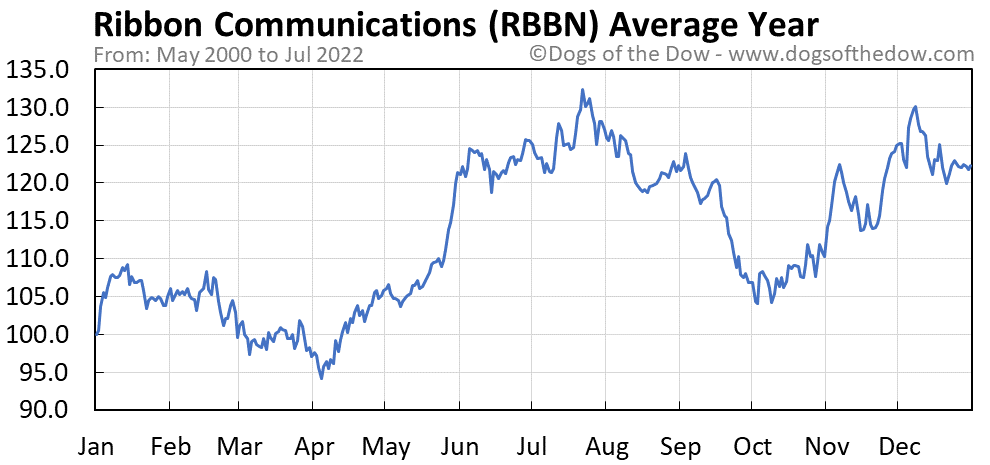 RBBN average year chart