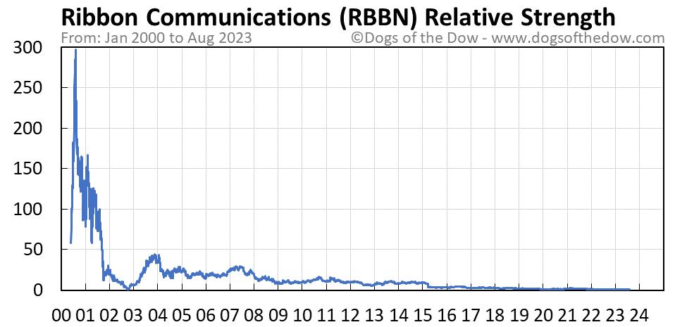 RBBN relative strength chart