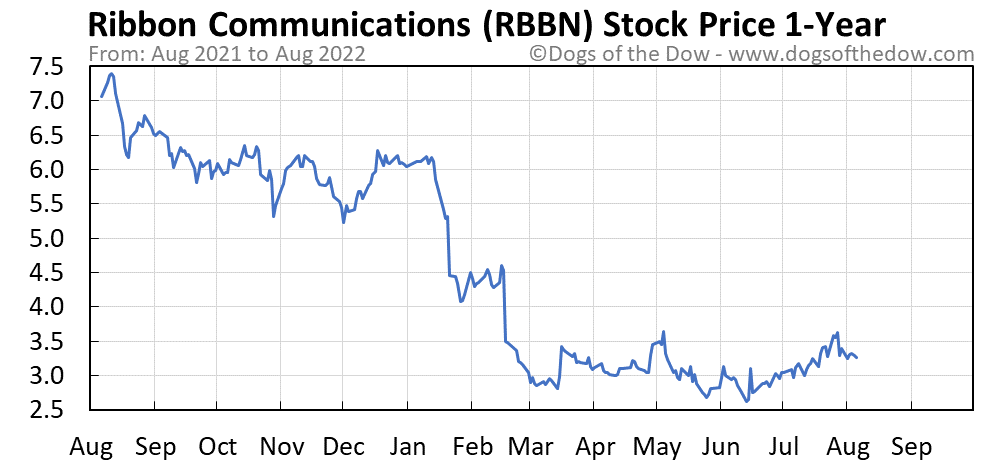 RBBN 1-year stock price chart