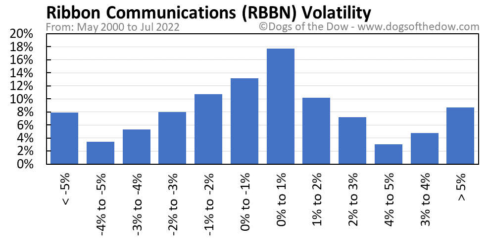 RBBN volatility chart