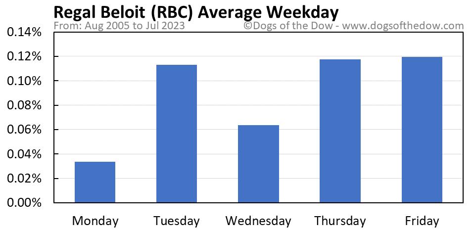 RBC average weekday chart