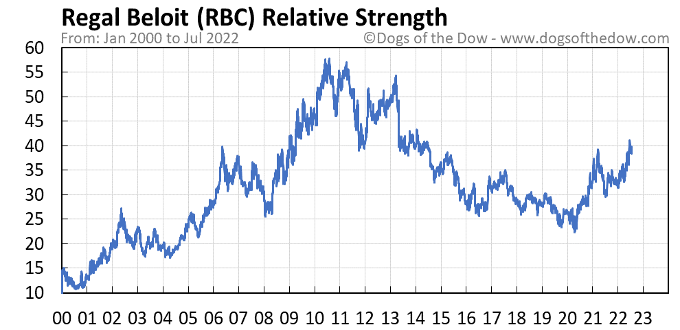 RBC relative strength chart