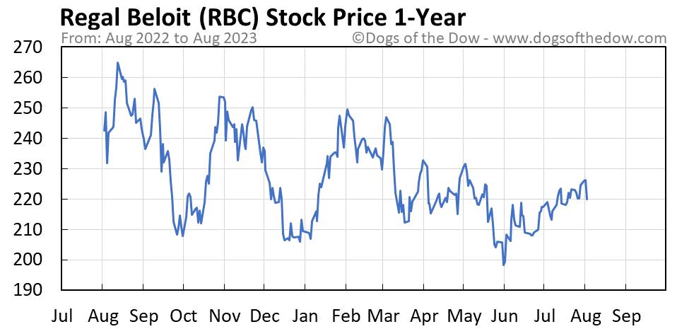 RBC 1-year stock price chart