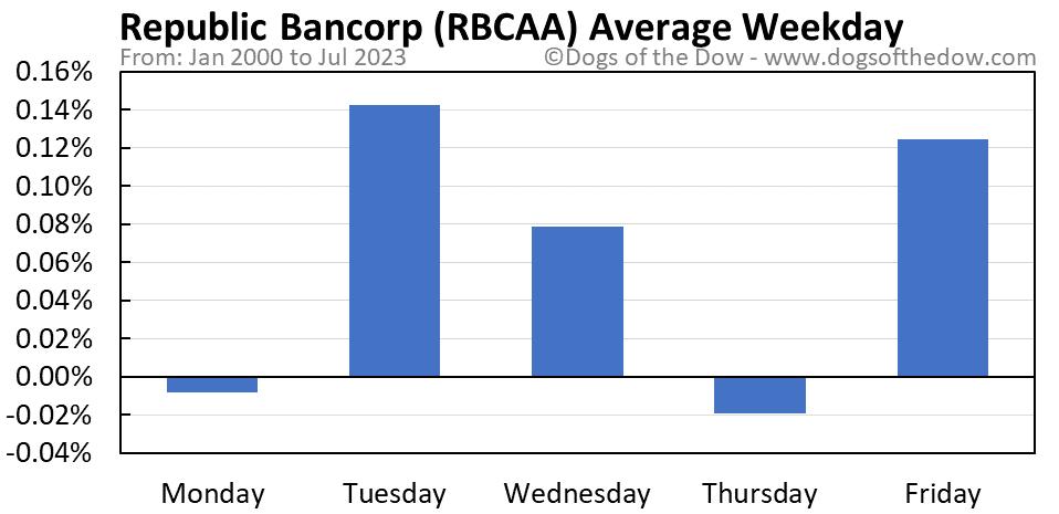 RBCAA average weekday chart