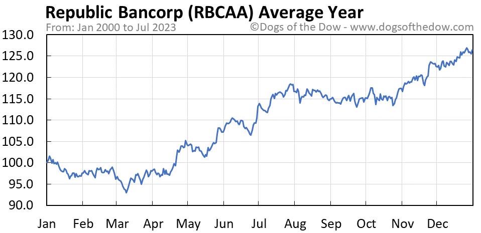 RBCAA average year chart