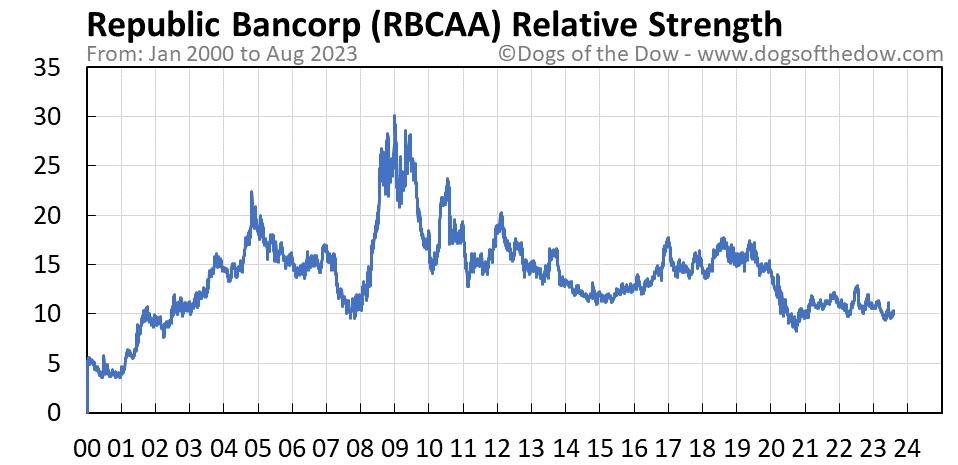 RBCAA relative strength chart