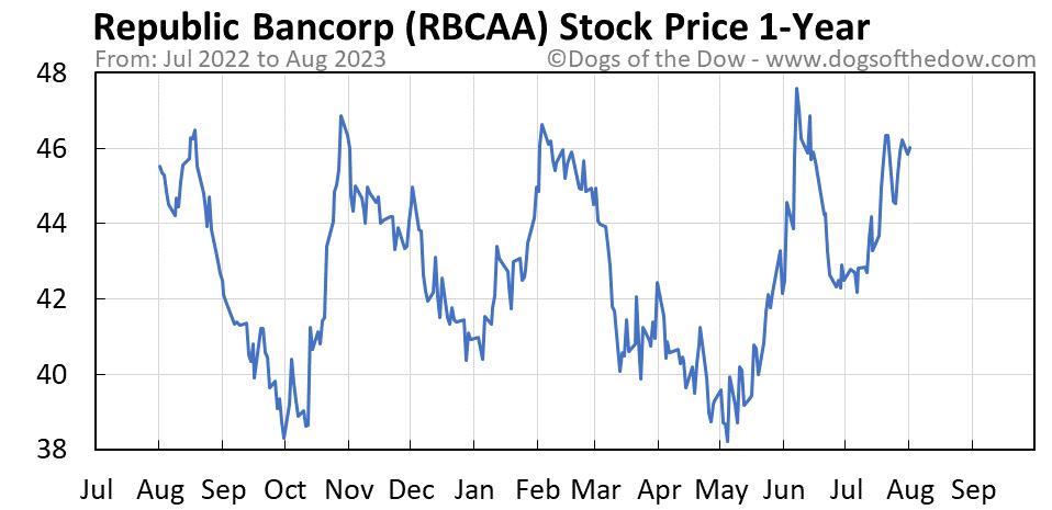 RBCAA 1-year stock price chart
