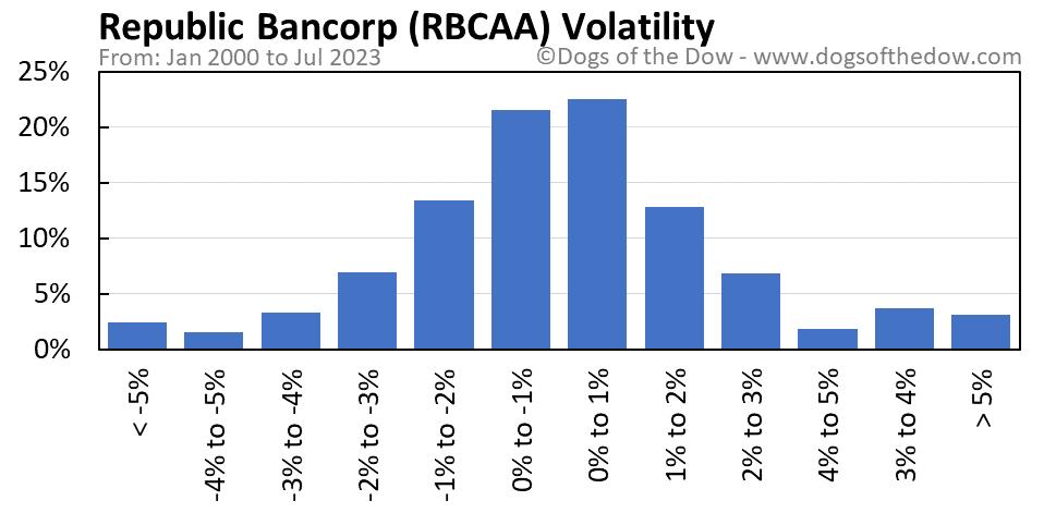 RBCAA volatility chart