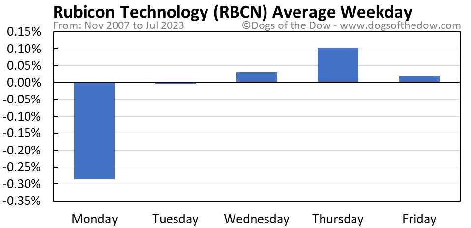 RBCN average weekday chart