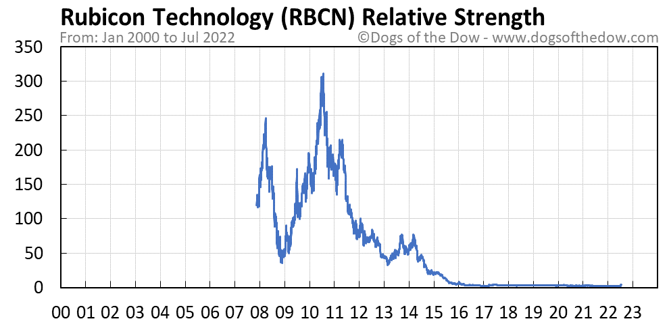 RBCN relative strength chart