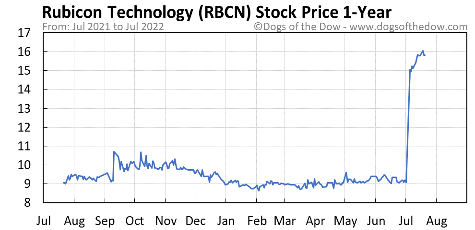 RBCN 1-year stock price chart