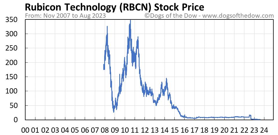 RBCN stock price chart