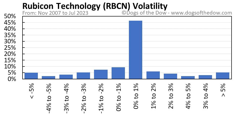 RBCN volatility chart