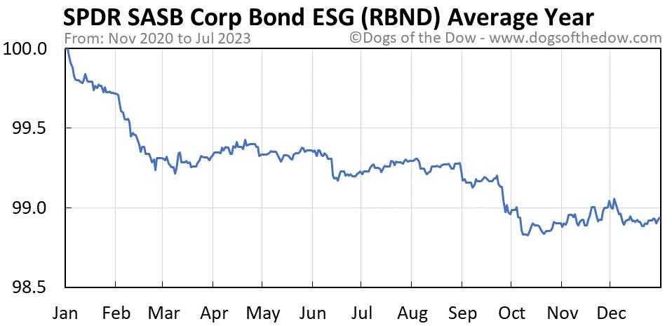 RBND average year chart