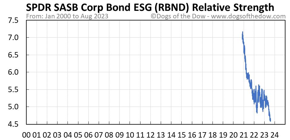 RBND relative strength chart