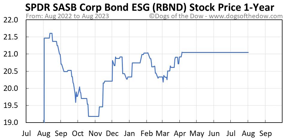 RBND 1-year stock price chart