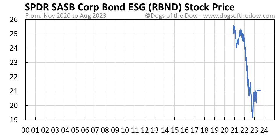 RBND stock price chart
