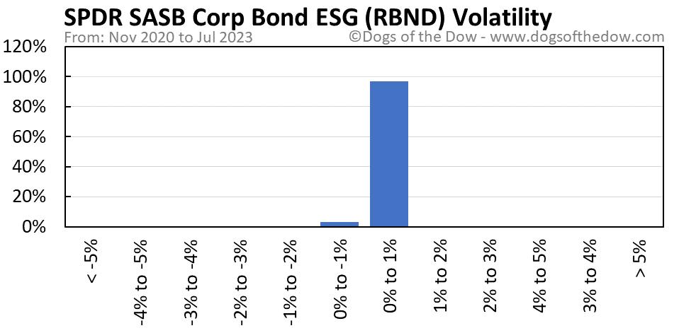 RBND volatility chart