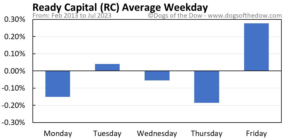 RC average weekday chart