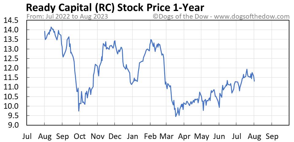 RC 1-year stock price chart