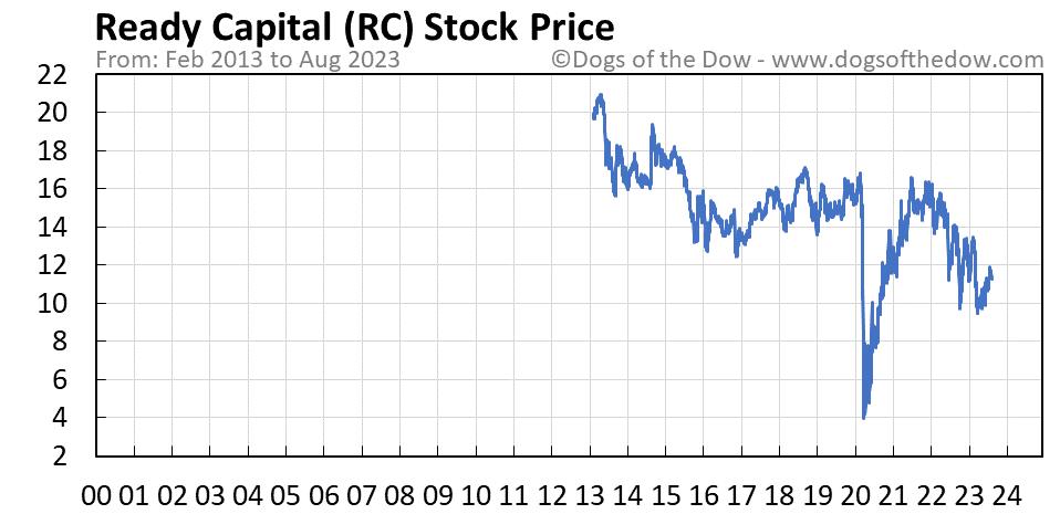 RC stock price chart